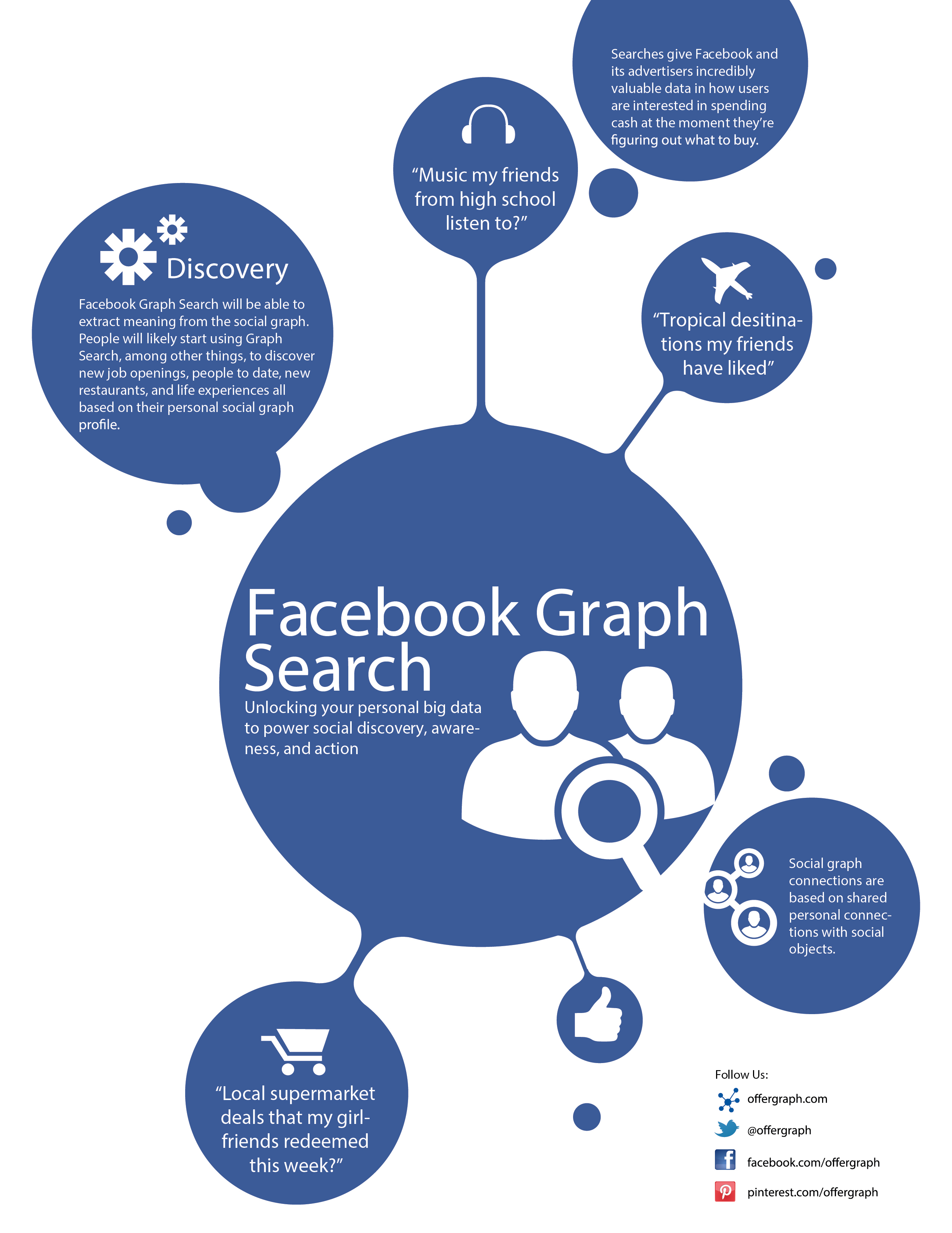 Facebook Graph Search Just Made Your Job Search More