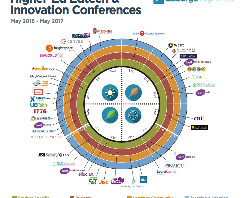 Higher-Ed Edtech And Innovation Conferences