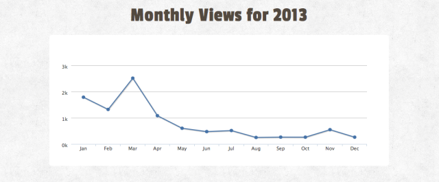 SlideShare2013Review3