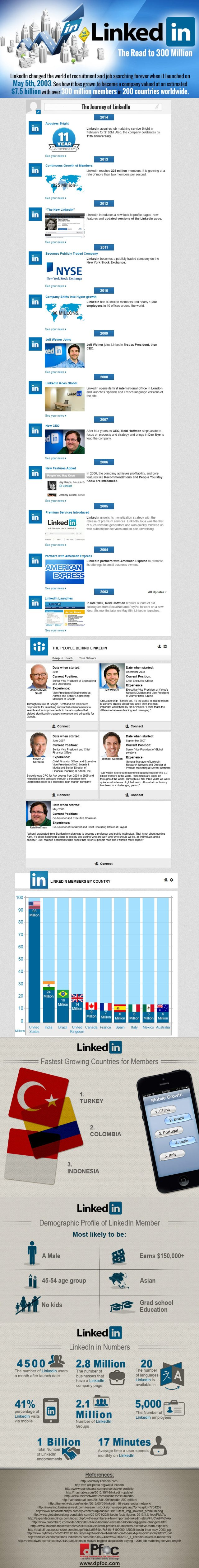 linkedin-in-numbers-info