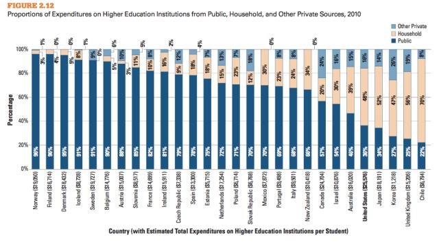 PublicHEexpenditures