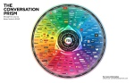 The Conversation Prism: Taxonomy of social/digital technology tools.