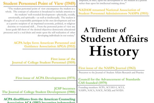 A timeline of student affairs history paulgordonbrown urtaz Gallery