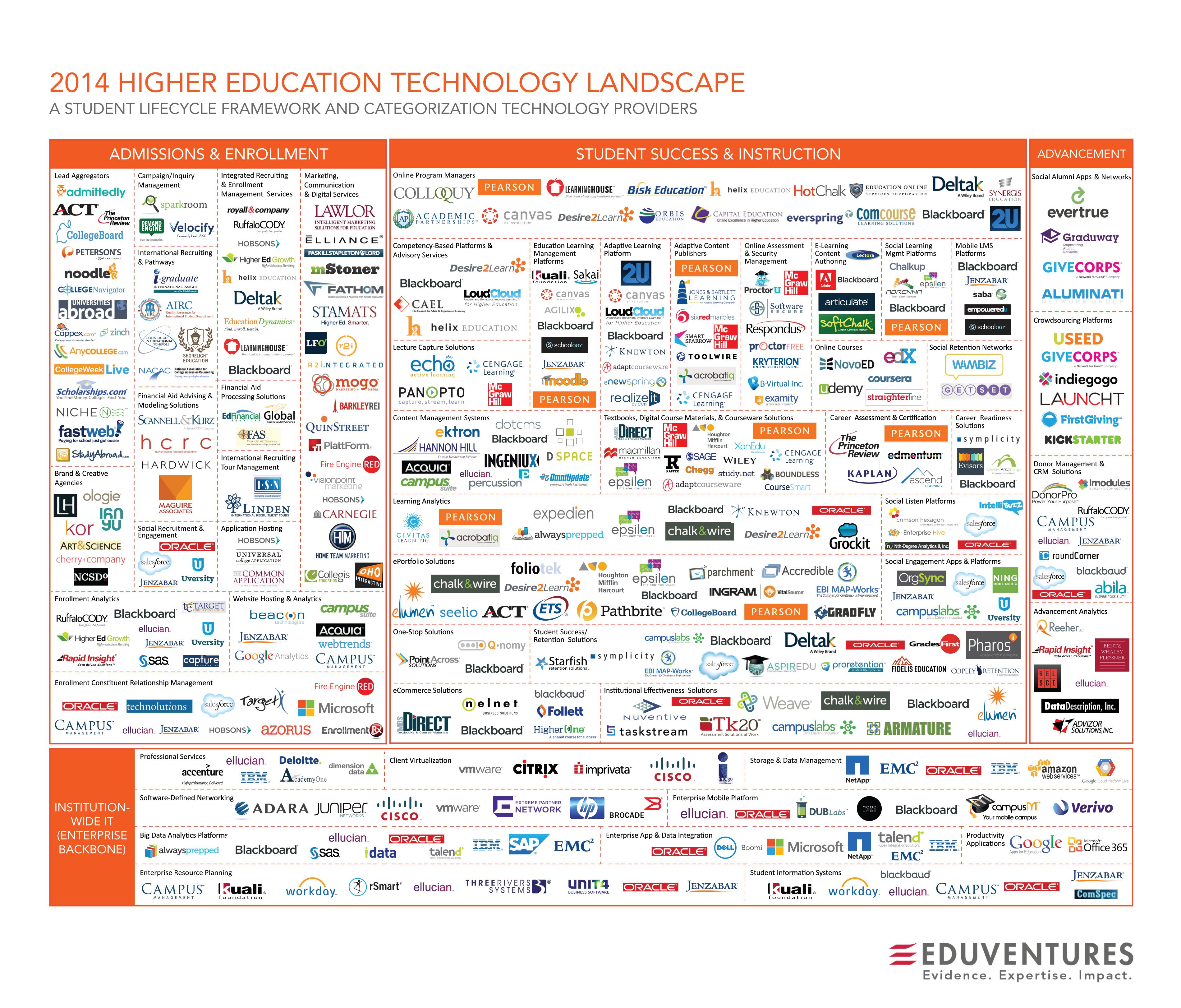 Higher Ed Tech Resources Pb