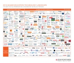 Taxonomy of higher education technology vendors and tools.