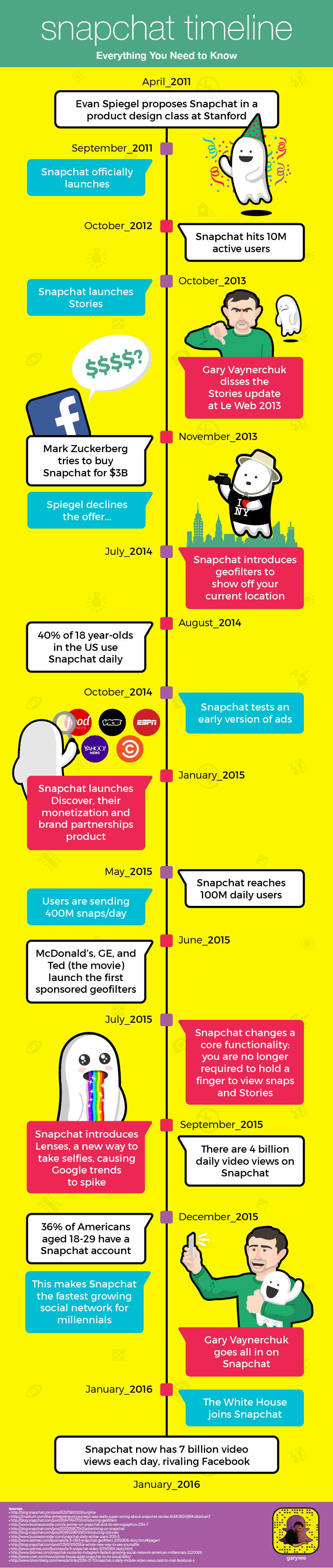 The-History-of-Snapchat-A-Timeline.png