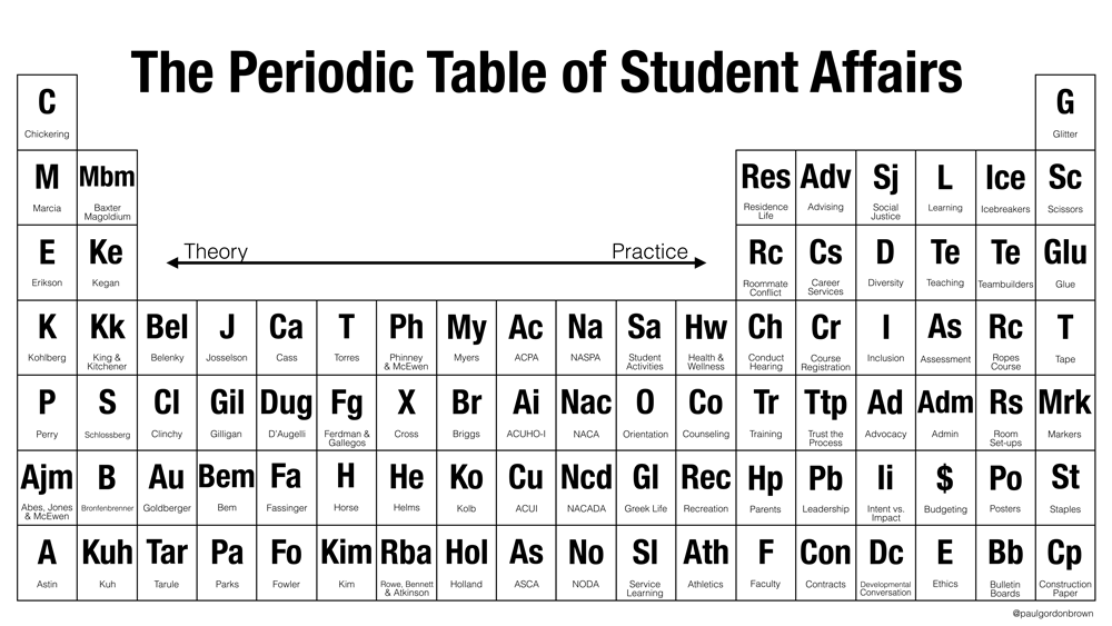The Periodic Table Of Student Affairs From Theory To Practice Pb