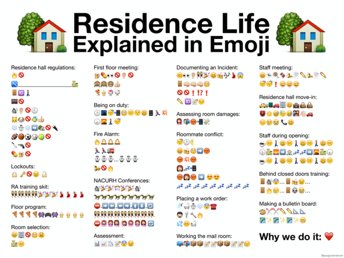 Resdience Life Explained in Emoji Poster copy