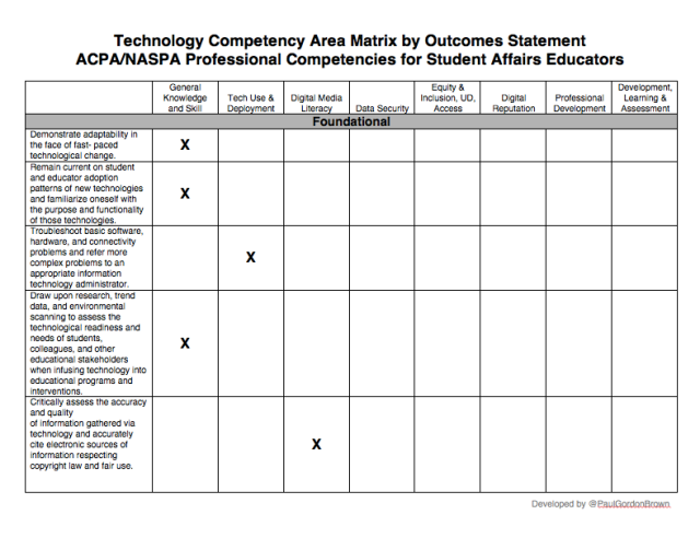 Competencies Matrix by Outcome