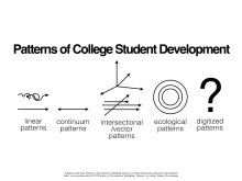 Patterns of College Student Development .001