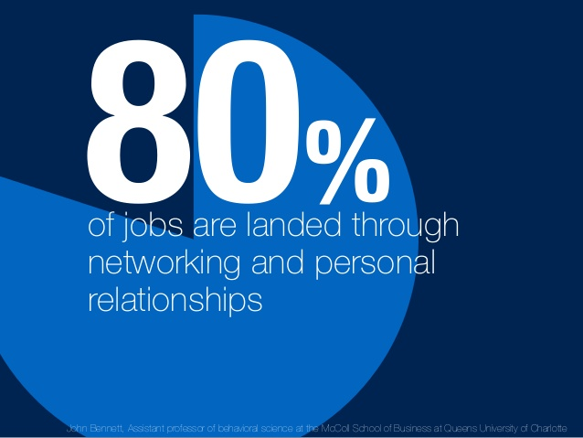 80% of Jobs Are Landed Through Networking | @PaulGordonBrown