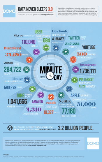 60-seconds-on-the-internet
